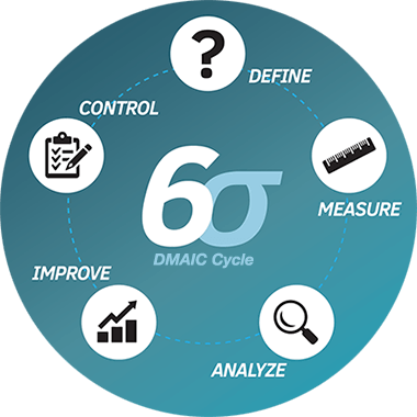 DMAIC Graphic